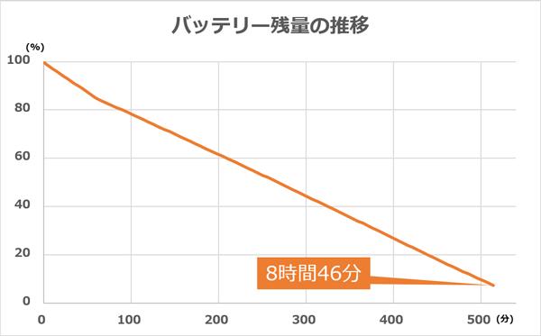 バッテリー駆動時間計測テストにおける、試用機のバッテリー容量の推移