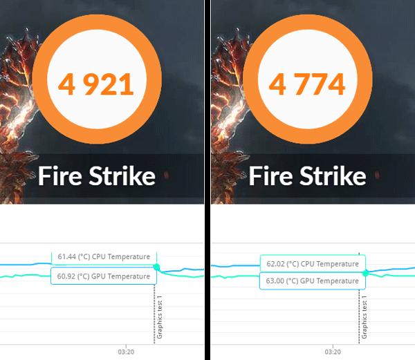 ファンコントローラーを有効にしたとき(左)と無効化したとき(右)のFire Strikeスコア