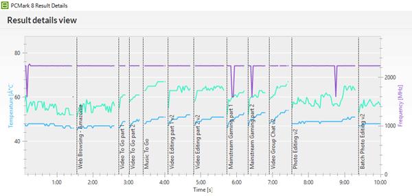 「PCMark 8」の「Creative accelerated」実行中におけるCPU動作周波数(紫の線)とCPU温度(緑の線)、およびGPU温度(青の線)
