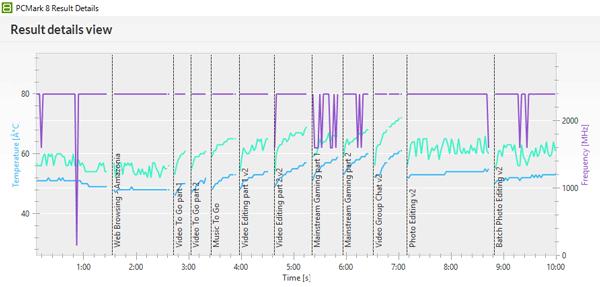 「PCMark 8」の「Creative accelerated」実行中におけるCPUの動作周波数(紫の線)とCPU温度(緑の線)、およびGPU温度(青の線)