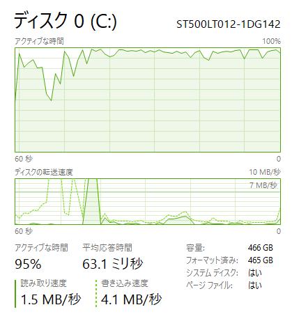 自動更新が行なわれているとディスクの使用率が100%近くになり、パソコンの動作が極端に遅くなります