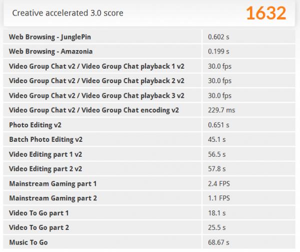 「PCMark 8」の「Creative accelerated」ベンチマーク結果