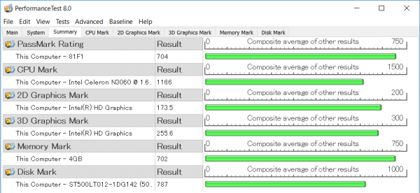 CPU性能を表わす「CPU Mark」については、格安モデルとしては標準的。グラフィックス性能はやや低め