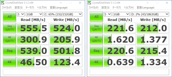SSDは500MB/秒オーバーの非常に優れた結果です。HDDも標準(100MB/秒前後)よりも2倍程度高速