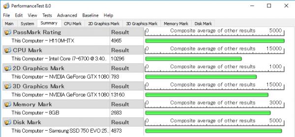 CPU性能を表わす「CPU Mark」と、3Dグラフィックス性能を表わす「3D Graphics Mark」がかなり高め