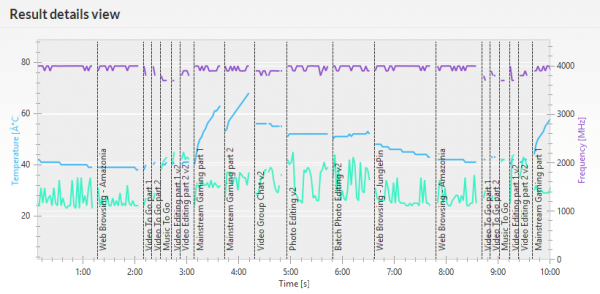 「PCMark 8」の「Creative accelerated」実行時におけるCPU動作周波数(紫の線)とCPU温度(緑の線)、およびGPU温度(青の線)