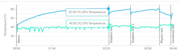 「3DMark」の「Fire Strike Ultra」実行時におけるCPU温度(緑の線)とGPU温度(青の線)