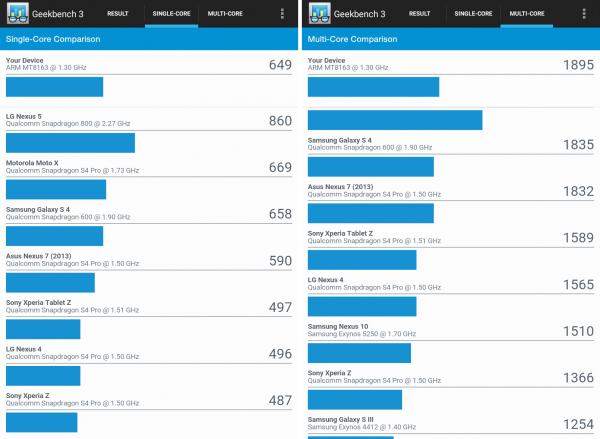 スコア的にはNexus 7(2013)やGalaxy S4よりも上