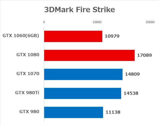 各GPUのベンチマーク結果