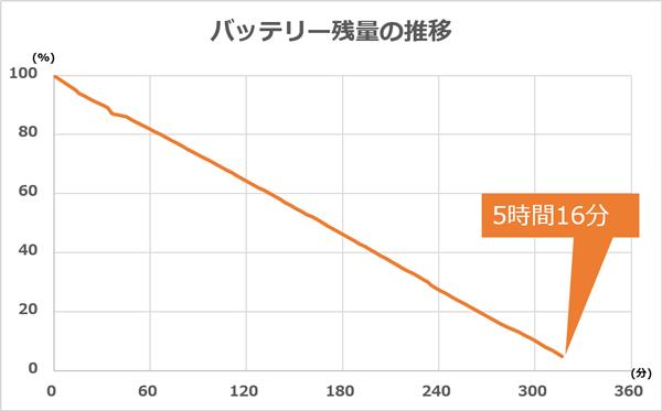 テストにおけるバッテリー残量の推移