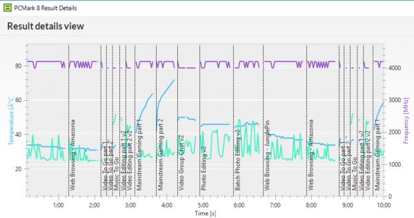 「PCMark 8」の「Creative accelerated」実行時の温度。青い線がGPU温度で、緑の線がCPU温度