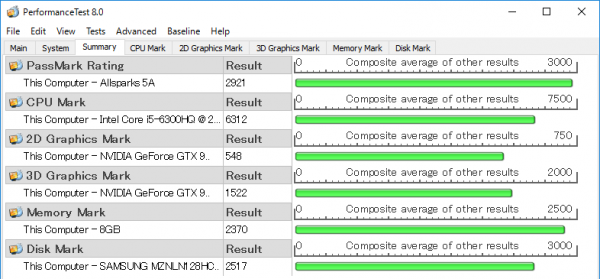 PassMark PerfomanceTest 8.0ベンチマーク結果
