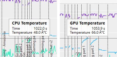 PCMark実行中の温度