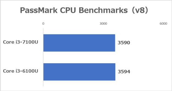 Core i3-7100UとCore i3-6100Uの性能の違い