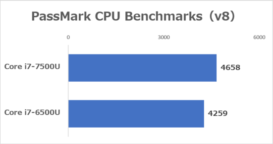 Core i5-7200UとCore i5-6200Uの性能の違い