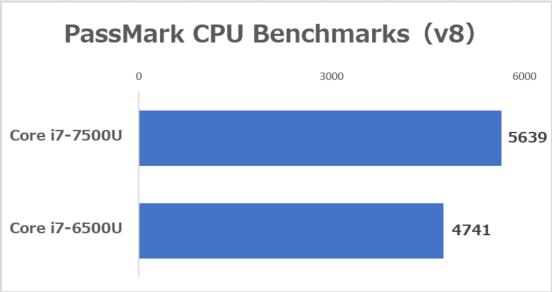 PassMark PerformanceTest 8.0 CPU Mark