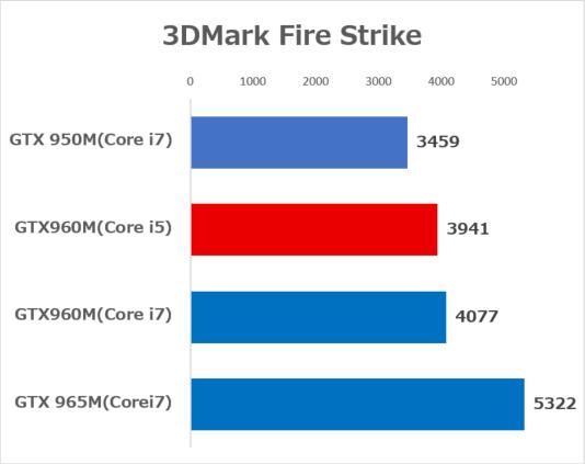 ノートPC向けミドルレンジGPUの性能差 ※CPUはCore i7-6700HQでメモリー容量は16GB
