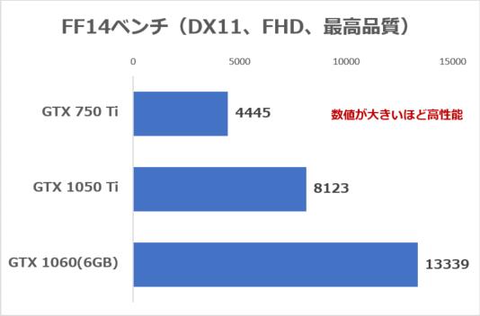 FF14ベンチの結果。GTX 750 TiのみCPUがCore i7-4790Kで、残りの2機種はCore i7-6700K