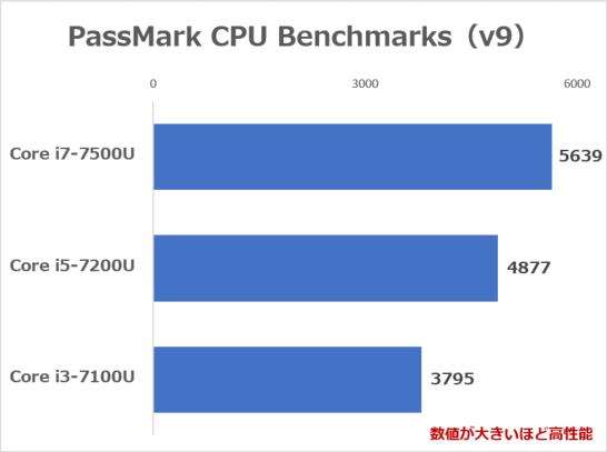 PassMark PerformanceTest 8 CPU Mark