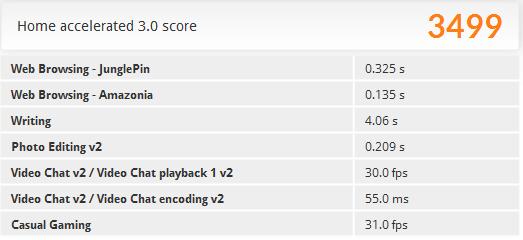 「PCMark 8」の「Home accelerated」ベンチマーク結果