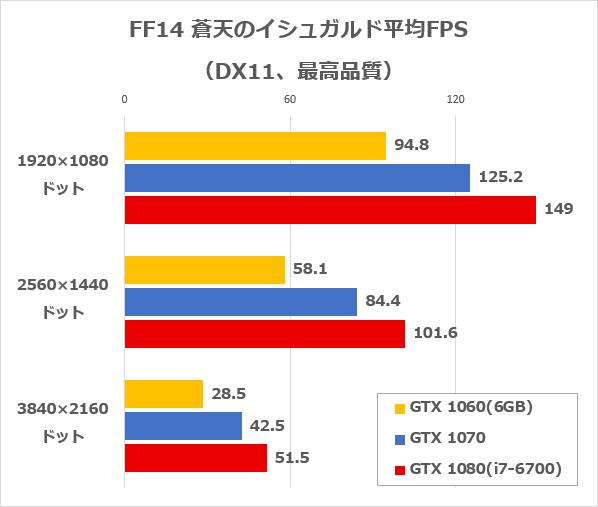 FF14ベンチ平均FPS