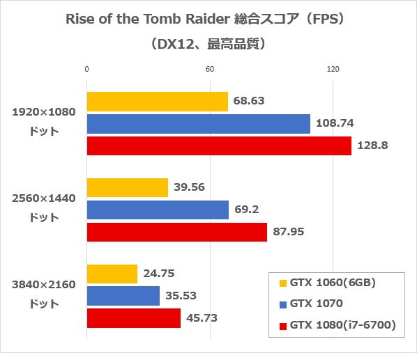 Rise of the Tomb Raiderのベンチマーク結果