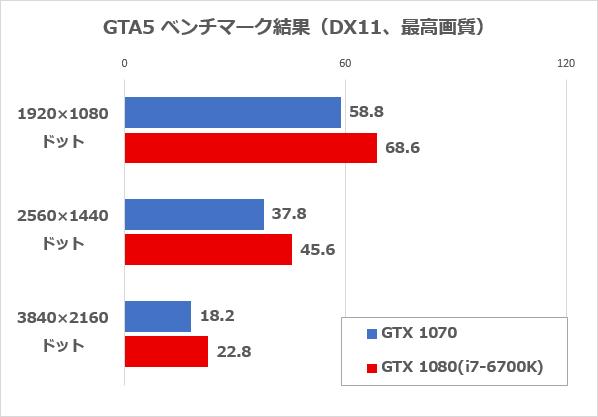 GTA5ベンチマーク結果