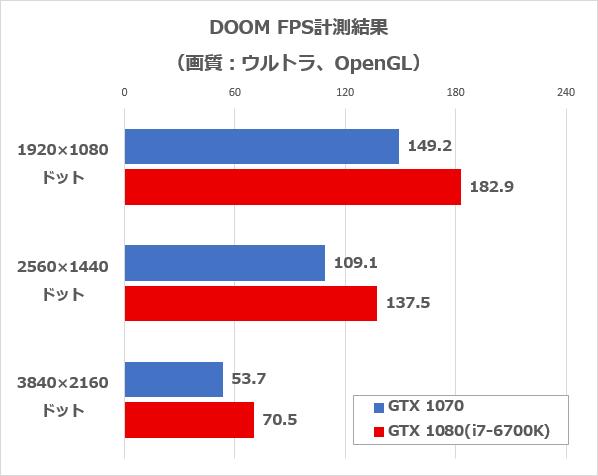 DOOM(OpenGL)のFPS計測結果
