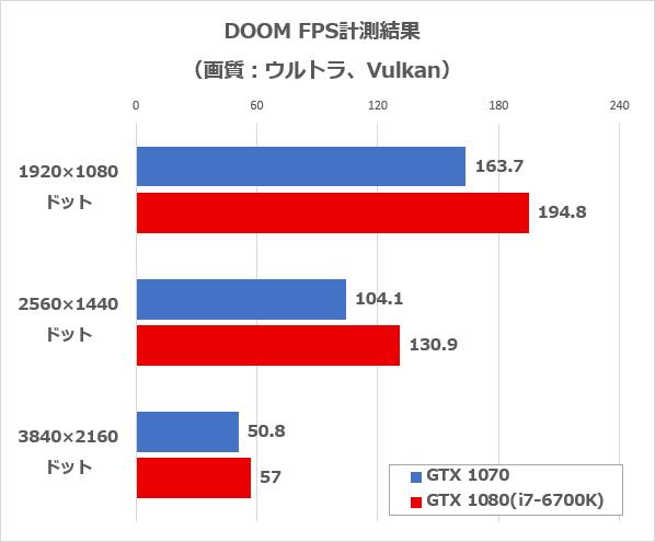 DOOM(Vulkan)のFPS計測結果