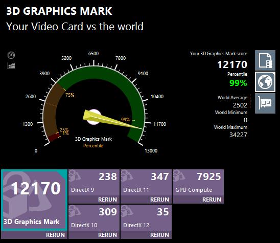 3D Graphics Mark詳細。上位1%以内ということで、統計的には最高クラスのグラフィックス性能です