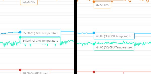 「Fire Strike」実行中のCPU/GPUの最高温度