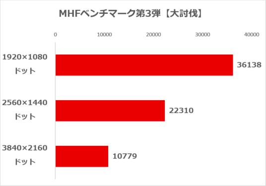 MHFベンチマーク第3弾【大討伐】の結果