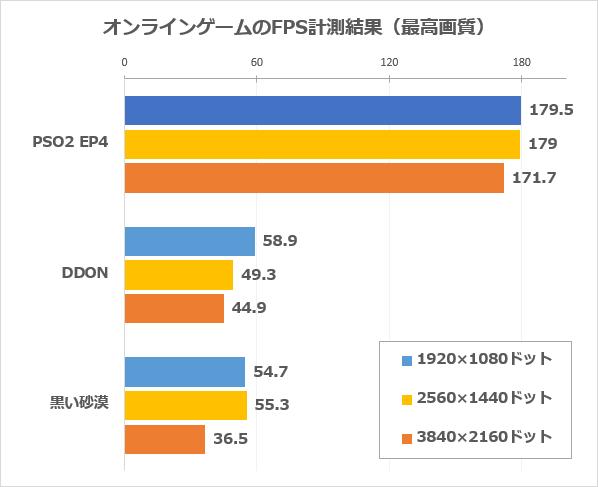 オンラインゲーム実プレー時のFPS計測結果