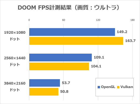 DOOMのFPS計測結果