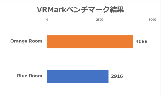 「VRMark」ベンチマーク結果