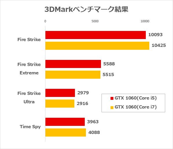 Core i5-6500とCore i7-6700(どちらもGeForce GTX 1060搭載)のベンチマーク結果
