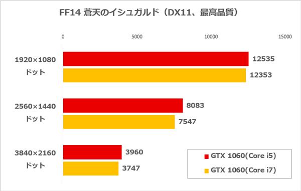 Core i5とCore i7のFF14ベンチ結果