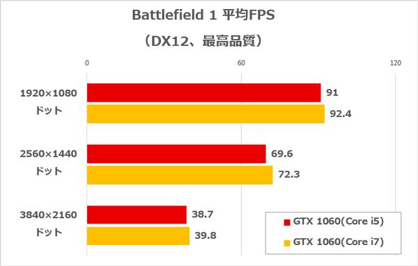 FF14ベンチ実行時の平均FPS。どちらもフルHD/WQHDで快適にプレーできます