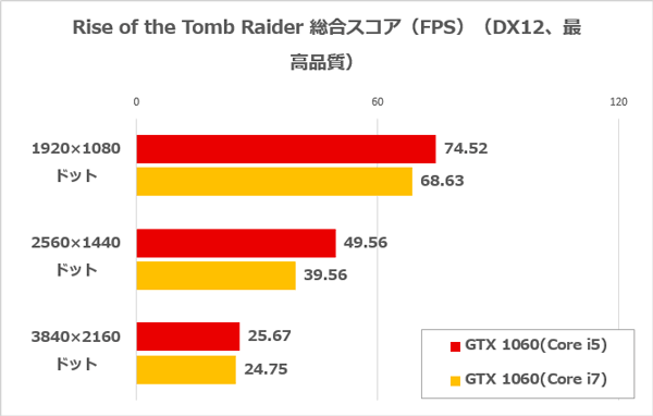 Core i5とCore i7のRise of the Tomb Raiderベンチマーク結果