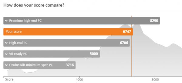VR性能については、ハイエンド向けPCとほぼ同程度です
