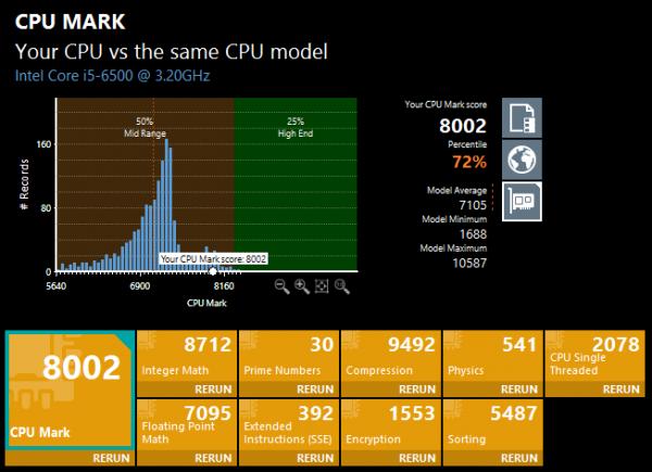 PassMark PerfomanceTest 9.0のCPU Mark。上位28%以内の性能 ※クリックで拡大