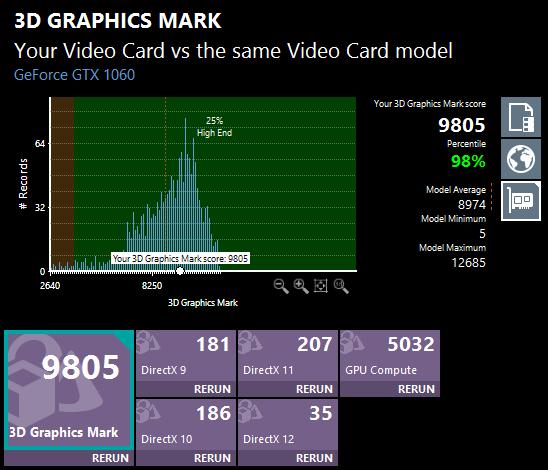 PassMark PerfomanceTest 9.0の3D Graphics Mark。グラフィックス性能は上位2%以内