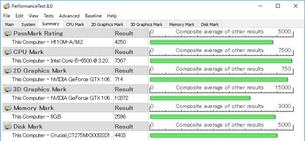 PassMark PerfomanceTest 8.0ベンチマーク結果 ※クリックで拡大