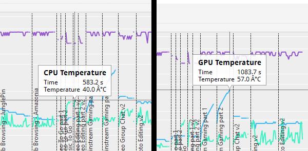 PCMark 8 Creative accelerated実行時のCPUとGPUの最大温度