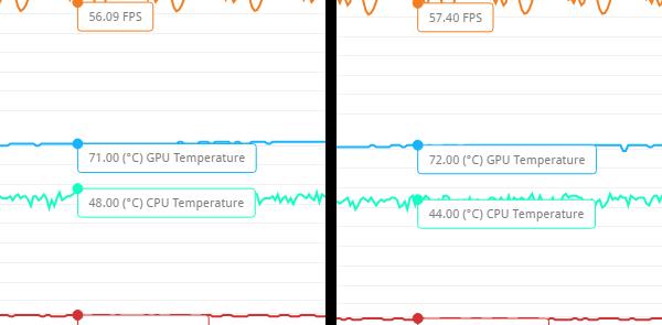 3DMarkのFire Strikeでストレステスト実行時の最大温度