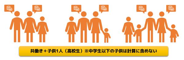 共働き+子供1人(高校生)の構成イメージ。子供が大学生だと控除の関係で、金額が数千円変わります