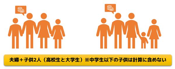 夫婦+子供2人の構成イメージ