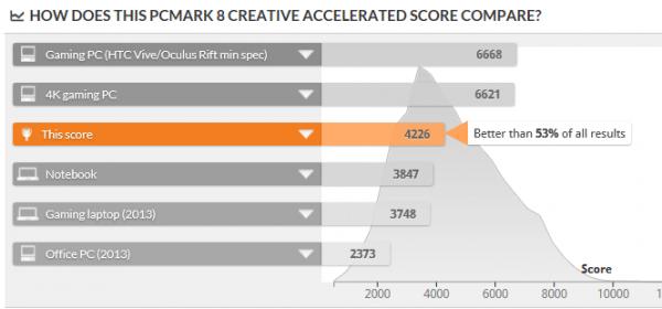 「PCMark 8」で計測されたPCのなかでは、上位8%以内に位置するほどの性能です ※クリックで拡大