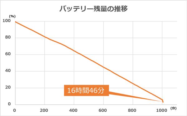 バッテリー駆動時間は実働16時間46分! カタログ値の最大21時間には及びませんが、それでも十分なスタミナです