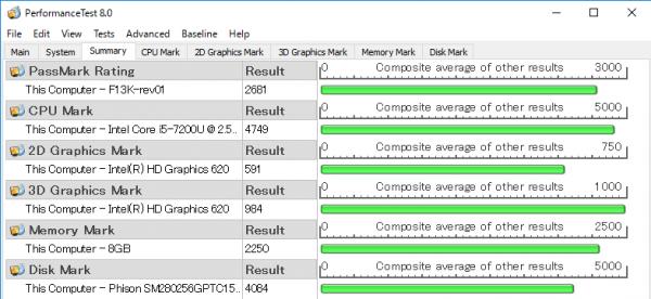 「PassMark PerfomanceTest 8.0」ベンチマーク結果 ※クリックで拡大